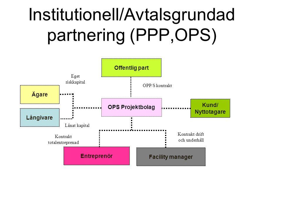 Institutionell/Avtalsgrundad partnering (PPP,OPS) Offentlig part OPS Projektbolag Långivare Ägare Entreprenör Facility manager Kund/ Nyttotagare Eget