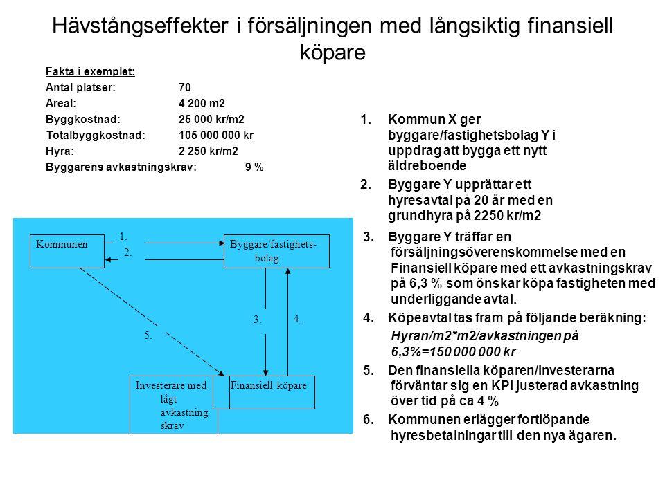 Hävstångseffekter i försäljningen med långsiktig finansiell köpare Fakta i exemplet: Antal platser:70 Areal:4 200 m2 Byggkostnad:25 000 kr/m2 Totalbyggkostnad:105 000 000 kr Hyra:2 250 kr/m2 Byggarens avkastningskrav:9 % 1.Kommun X ger byggare/fastighetsbolag Y i uppdrag att bygga ett nytt äldreboende 2.Byggare Y upprättar ett hyresavtal på 20 år med en grundhyra på 2250 kr/m2 3.