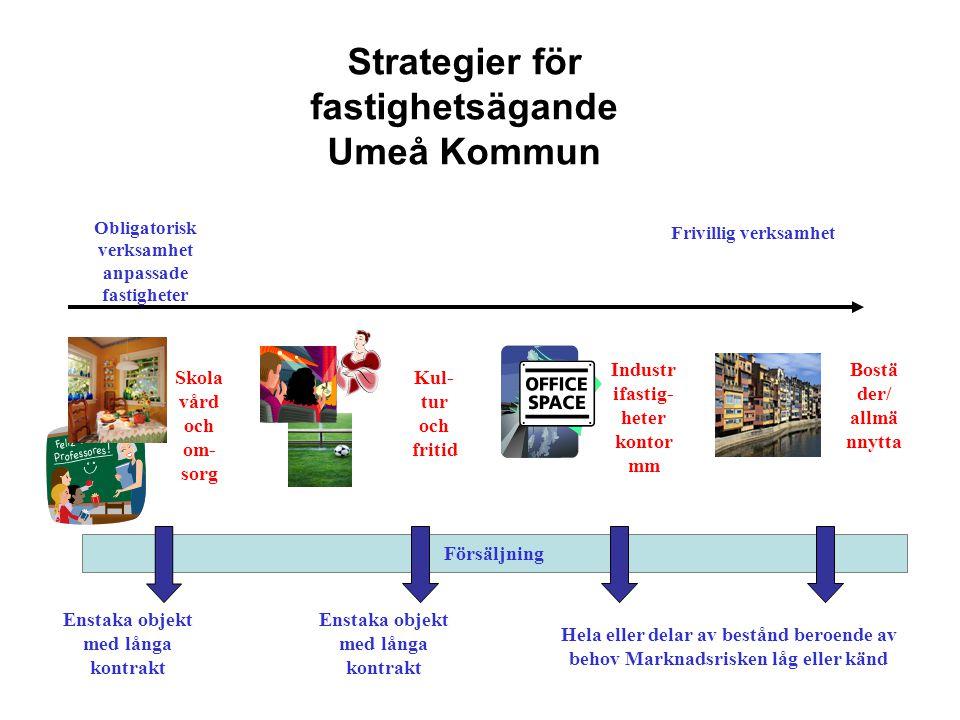 Strategier för fastighetsägande Umeå Kommun Obligatorisk verksamhet anpassade fastigheter Frivillig verksamhet Enstaka objekt med långa kontrakt Hela