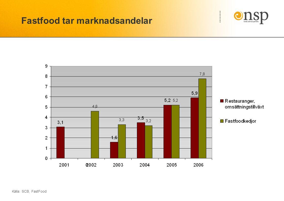 Fastfood tar marknadsandelar Källa: SCB, FastFood