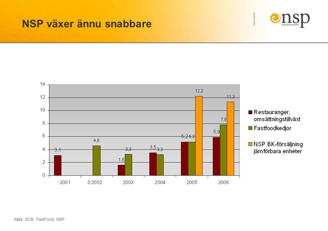 NSP växer ännu snabbare Källa: SCB, FastFood, NSP