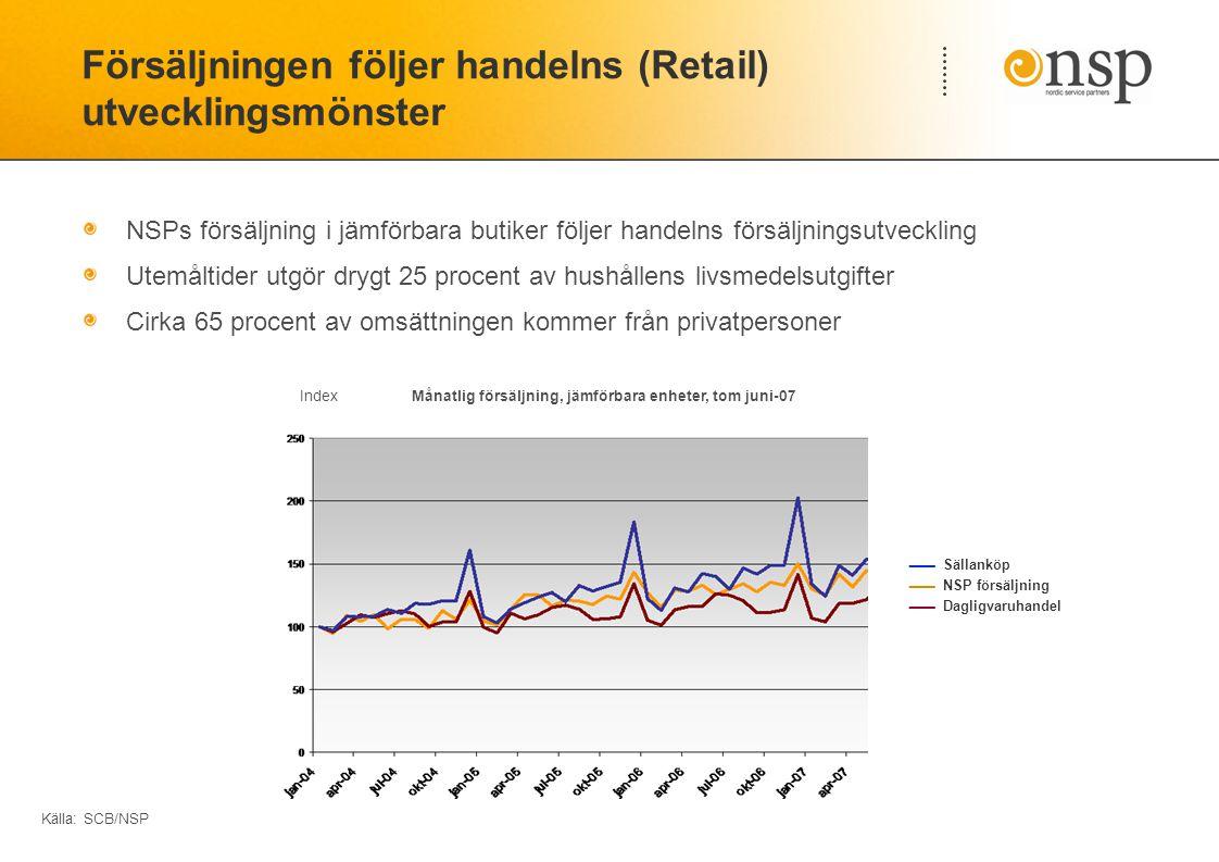 Försäljningen följer handelns (Retail) utvecklingsmönster NSPs försäljning i jämförbara butiker följer handelns försäljningsutveckling Utemåltider utgör drygt 25 procent av hushållens livsmedelsutgifter Cirka 65 procent av omsättningen kommer från privatpersoner Index Månatlig försäljning, jämförbara enheter, tom juni-07 Källa: SCB/NSP  Sällanköp  NSP försäljning  Dagligvaruhandel
