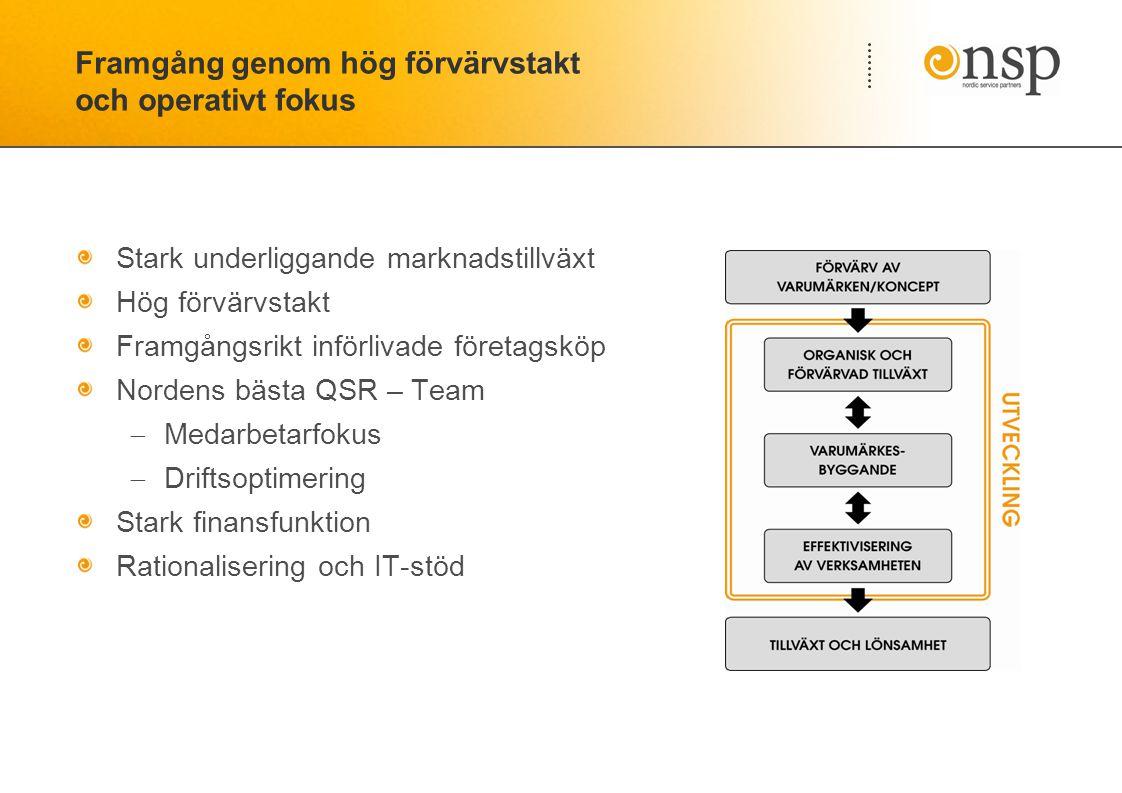 Framgång genom hög förvärvstakt och operativt fokus Stark underliggande marknadstillväxt Hög förvärvstakt Framgångsrikt införlivade företagsköp Nordens bästa QSR – Team  Medarbetarfokus  Driftsoptimering Stark finansfunktion Rationalisering och IT-stöd