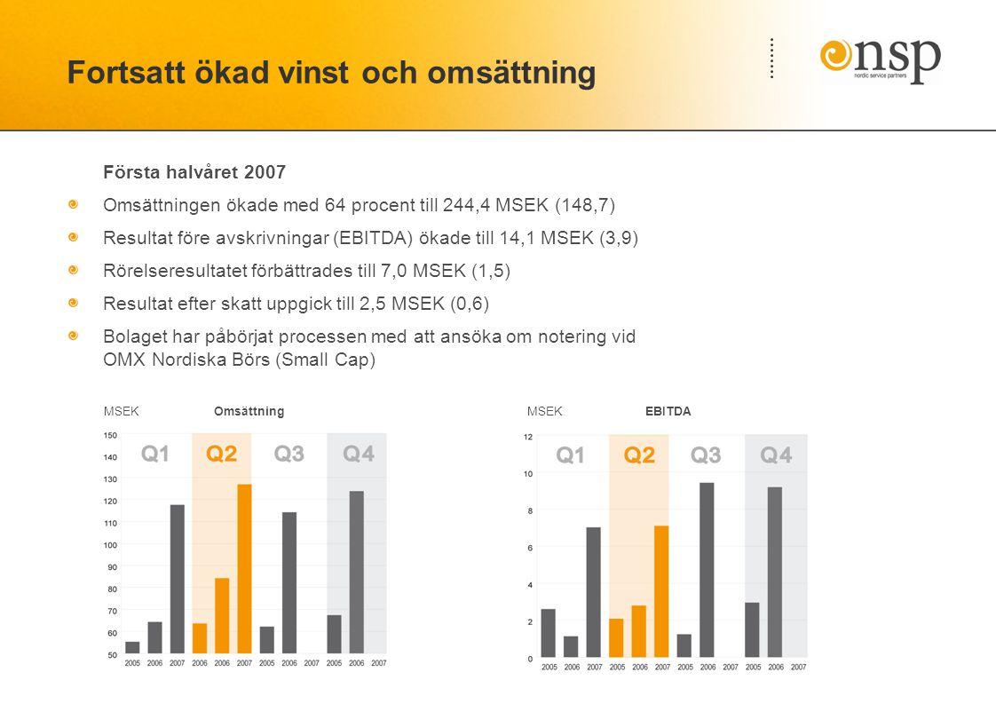 Fortsatt ökad vinst och omsättning Första halvåret 2007 Omsättningen ökade med 64 procent till 244,4 MSEK (148,7) Resultat före avskrivningar (EBITDA) ökade till 14,1 MSEK (3,9) Rörelseresultatet förbättrades till 7,0 MSEK (1,5) Resultat efter skatt uppgick till 2,5 MSEK (0,6) Bolaget har påbörjat processen med att ansöka om notering vid OMX Nordiska Börs (Small Cap) EBITDAMSEK Omsättning