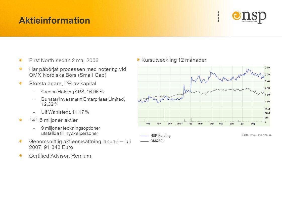 Aktieinformation First North sedan 2 maj 2006 Har påbörjat processen med notering vid OMX Nordiska Börs (Small Cap) Största ägare, i % av kapital  Cresco Holding APS, 16,96 %  Dunstar Investment Enterprises Limited, 12,32 %  Ulf Wahlstedt, 11,17 % 141,5 miljoner aktier  9 miljoner teckningsoptioner utställda till nyckelpersoner Genomsnittlig aktieomsättning januari – juli 2007: 91 343 Euro Certified Advisor: Remium Kursutveckling 12 månader  NSP Holding  OMXSPI Källa: www.avanza.se