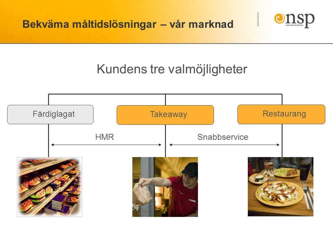 Bekväma måltidslösningar – vår marknad Kundens tre valmöjligheter Färdiglagat Takeaway Restaurang HMRSnabbservice