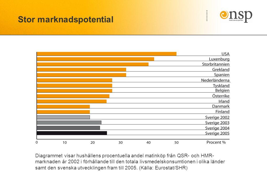 Diagrammet visar hushållens procentuella andel matinköp från QSR- och HMR- marknaden år 2002 i förhållande till den totala livsmedelskonsumtionen i olika länder samt den svenska utvecklingen fram till 2005.