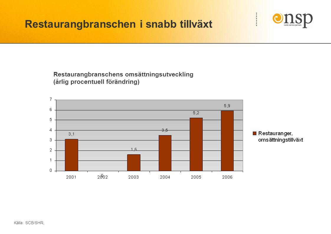 Restaurangbranschen i snabb tillväxt Källa: SCB/SHR, Restaurangbranschens omsättningsutveckling (årlig procentuell förändring)
