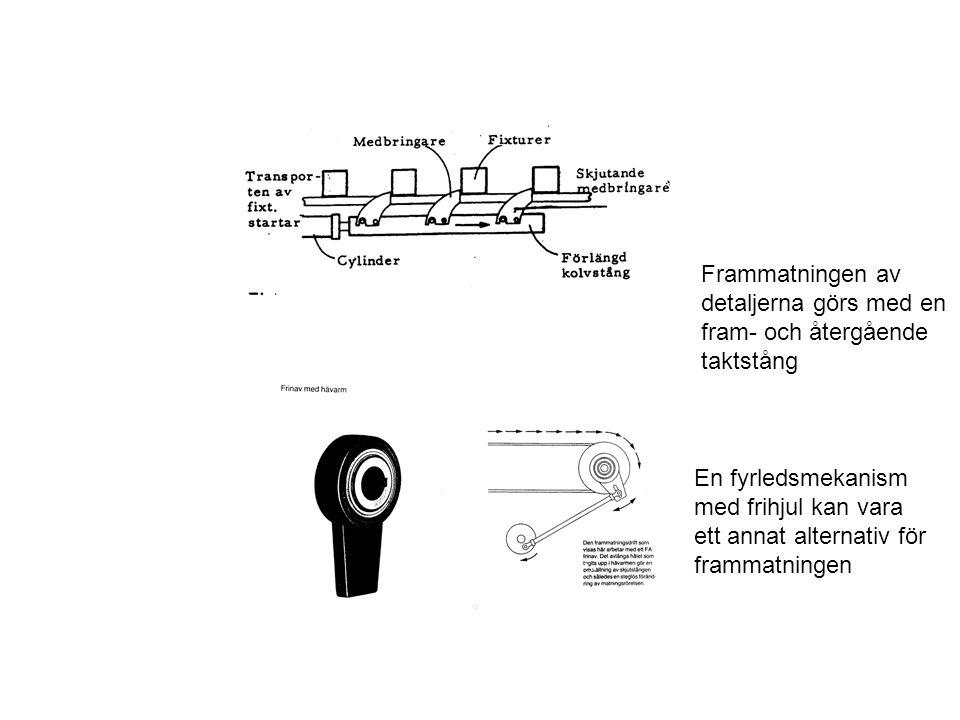 Frammatningen av detaljerna görs med en fram- och återgående taktstång En fyrledsmekanism med frihjul kan vara ett annat alternativ för frammatningen