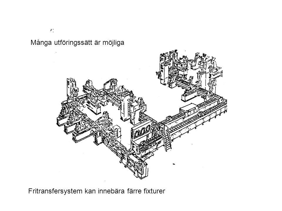Fritransfersystem kan innebära färre fixturer Många utföringssätt är möjliga