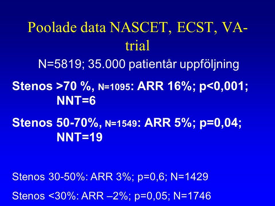 Poolade data NASCET, ECST, VA- trial N=5819; 35.000 patientår uppföljning Stenos >70 %, N=1095 : ARR 16%; p<0,001; NNT=6 Stenos 50-70%, N=1549 : ARR 5