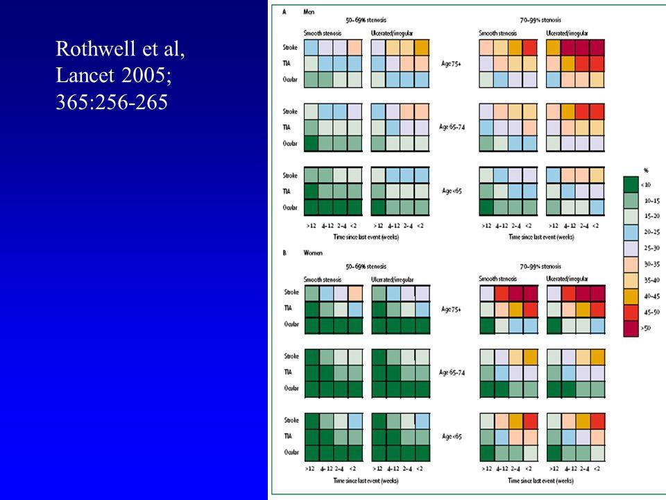 Rothwell et al, Lancet 2005; 365:256-265