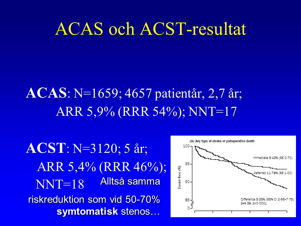 ACAS och ACST-resultat ACAS : N=1659; 4657 patientår, 2,7 år; ARR 5,9% (RRR 54%); NNT=17 ACST : N=3120; 5 år; ARR 5,4% (RRR 46%); NNT=18 Alltså samma