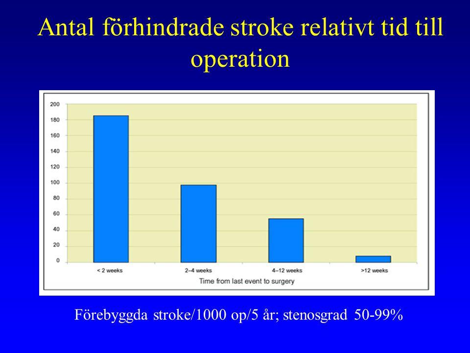 Antal förhindrade stroke relativt tid till operation Förebyggda stroke/1000 op/5 år; stenosgrad 50-99%