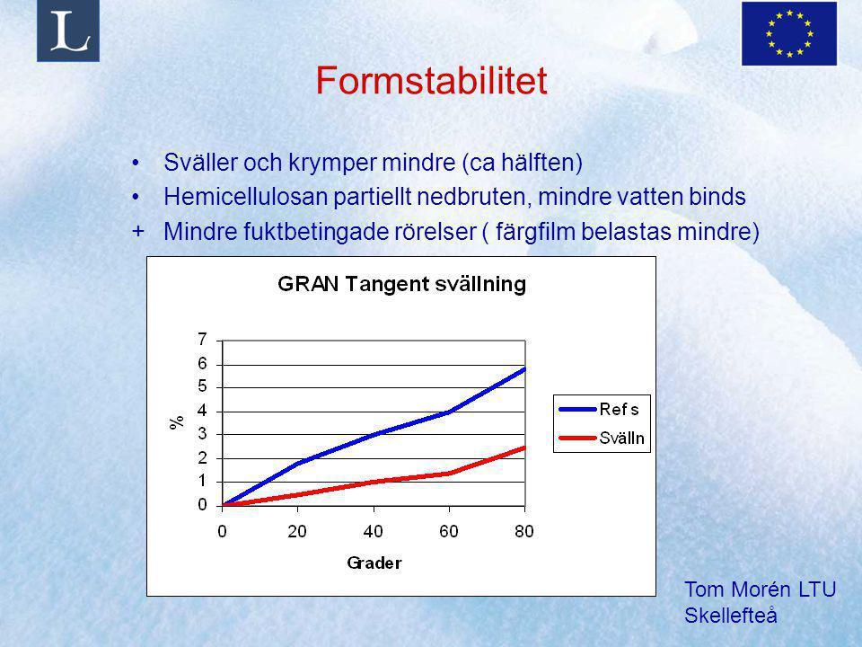 Tom Morén LTU Skellefteå Formstabilitet Sväller och krymper mindre (ca hälften) Hemicellulosan partiellt nedbruten, mindre vatten binds +Mindre fuktbe