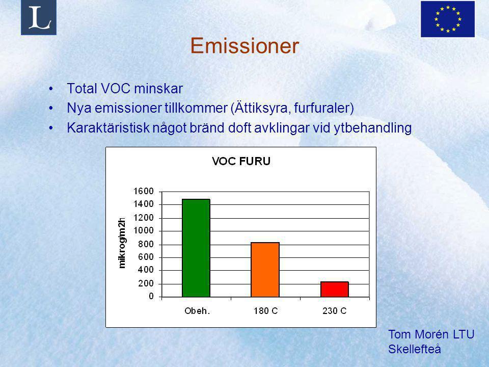 Tom Morén LTU Skellefteå Emissioner Total VOC minskar Nya emissioner tillkommer (Ättiksyra, furfuraler) Karaktäristisk något bränd doft avklingar vid ytbehandling