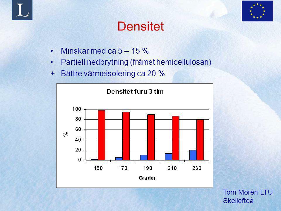 Tom Morén LTU Skellefteå Densitet Minskar med ca 5 – 15 % Partiell nedbrytning (främst hemicellulosan) +Bättre värmeisolering ca 20 %