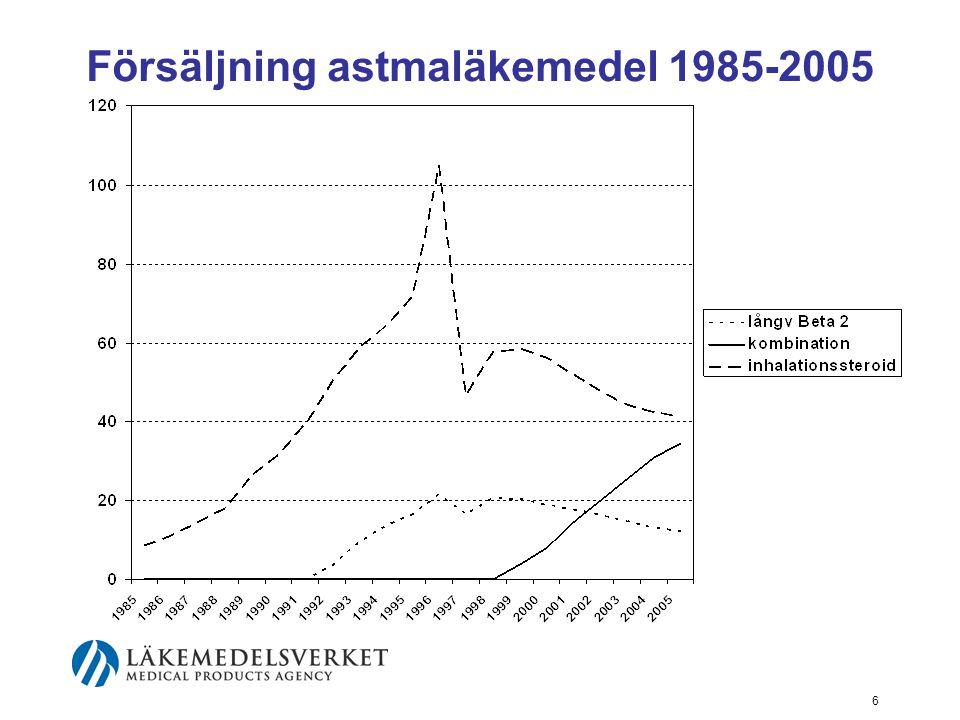 6 Försäljning astmaläkemedel 1985-2005