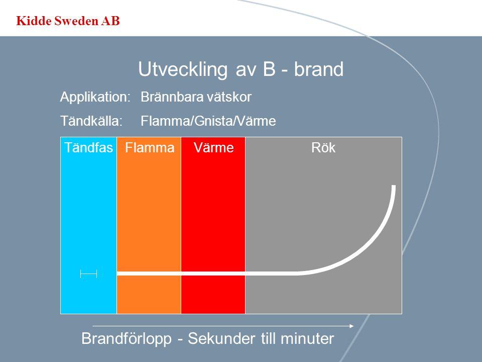 Kidde Sweden AB Utveckling av A - brand Applikation: Organiska ämnen Tändkälla:Flamma/Värme Brandförlopp – Minuter TändfasRökFlammaVärme