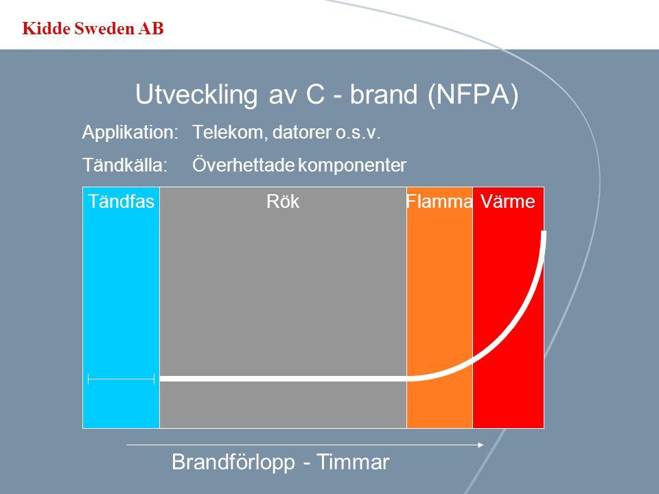 Kidde Sweden AB Utveckling av B - brand Applikation: Brännbara vätskor Tändkälla:Flamma/Gnista/Värme Brandförlopp - Sekunder till minuter TändfasFlammaVärmeRök