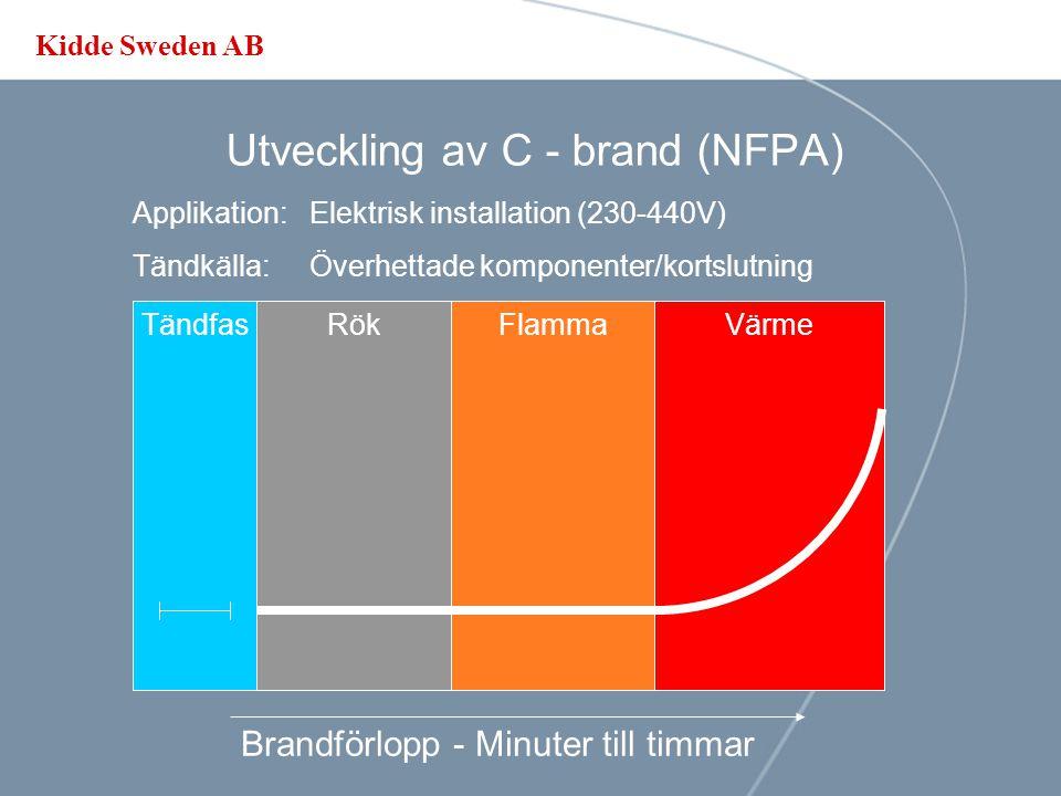 Kidde Sweden AB Utveckling av C - brand (NFPA) Applikation: Telekom, datorer o.s.v. Tändkälla:Överhettade komponenter Brandförlopp - Timmar TändfasRök