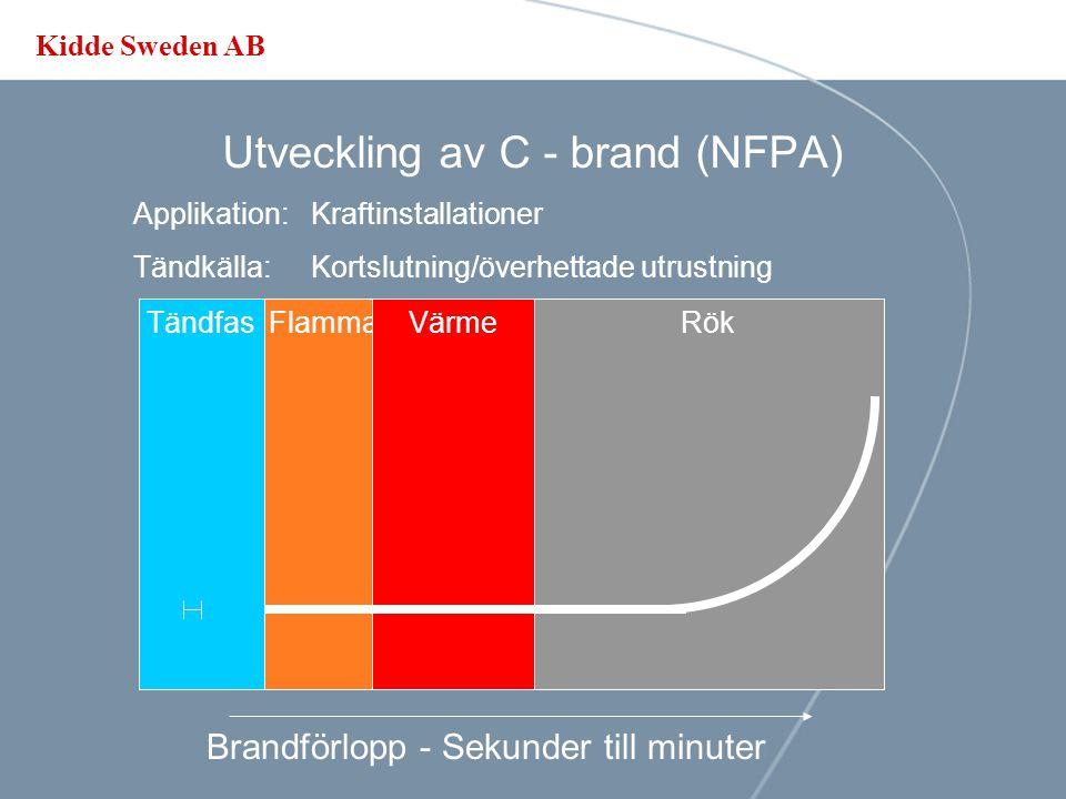 Kidde Sweden AB Utveckling av C - brand (NFPA) Applikation: Elektrisk installation (230-440V) Tändkälla:Överhettade komponenter/kortslutning Brandförlopp - Minuter till timmar TändfasRökFlammaVärme