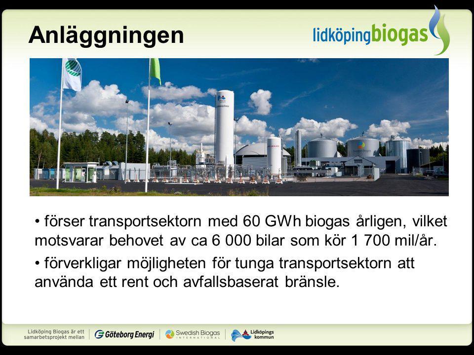 Anläggningen förser transportsektorn med 60 GWh biogas årligen, vilket motsvarar behovet av ca 6 000 bilar som kör 1 700 mil/år.