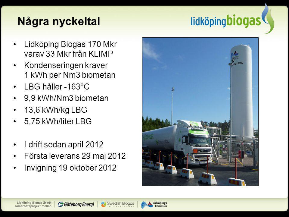 Några nyckeltal Lidköping Biogas 170 Mkr varav 33 Mkr från KLIMP Kondenseringen kräver 1 kWh per Nm3 biometan LBG håller -163°C 9,9 kWh/Nm3 biometan 13,6 kWh/kg LBG 5,75 kWh/liter LBG I drift sedan april 2012 Första leverans 29 maj 2012 Invigning 19 oktober 2012