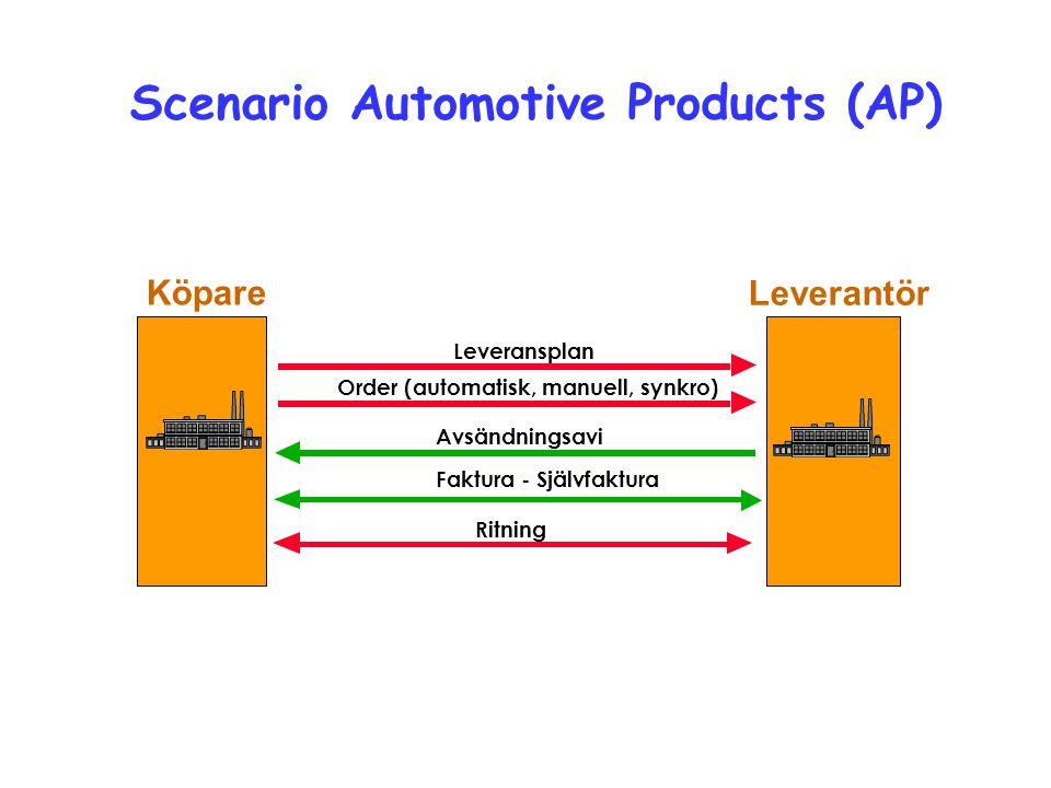 Avsändningsavi Order (automatisk, manuell, synkro) Leverantör Köpare Leveransplan Faktura - Självfaktura Scenario Automotive Products (AP) Ritning