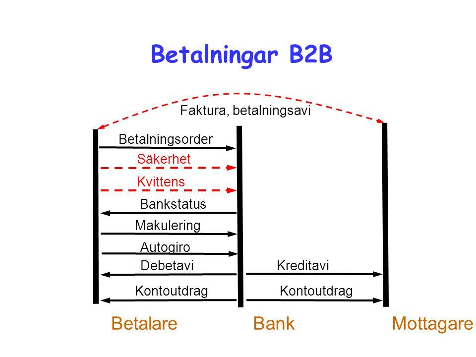 Betalningar B2B Betalningsorder Säkerhet Debetavi BankBetalare Kreditavi Kontoutdrag Mottagare Autogiro Faktura, betalningsavi Makulering Kvittens Bankstatus