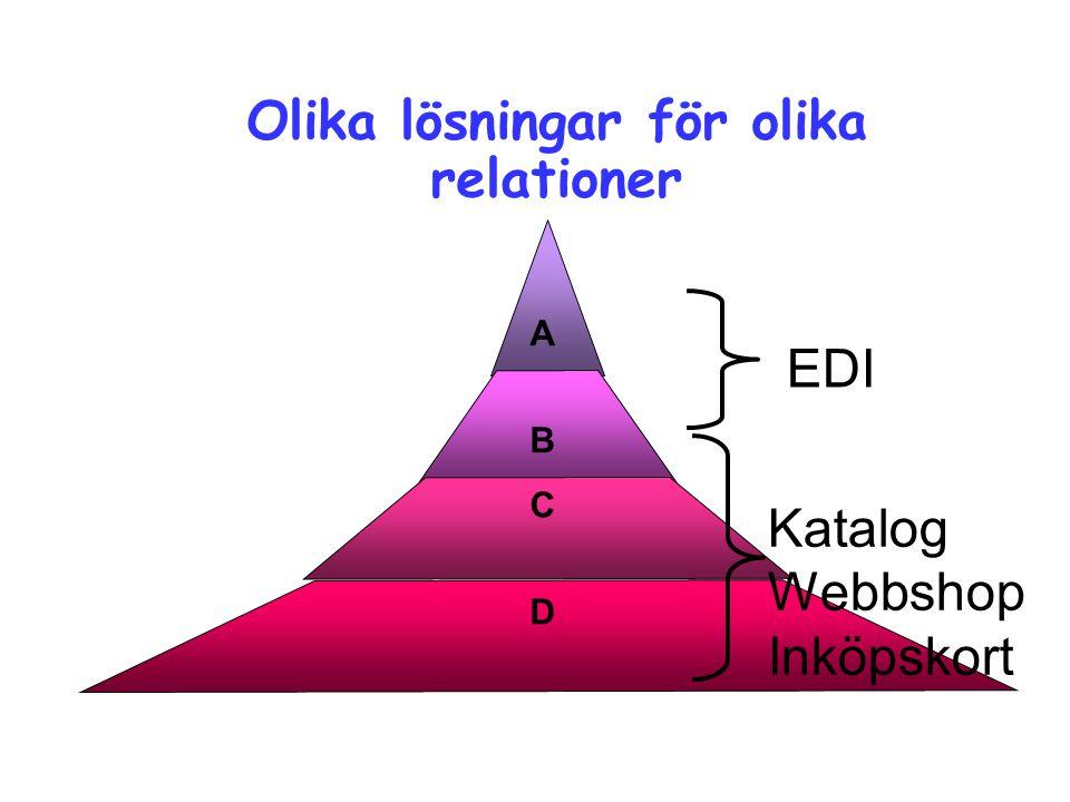 Purchasing 53040/ LB 15/12/2014 Page 14 EDI ABCDABCD Olika lösningar för olika relationer Katalog Webbshop Inköpskort