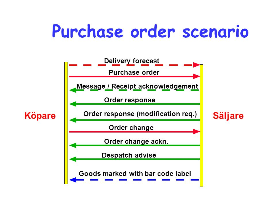 Purchase order scenario KöpareSäljare Despatch advise Delivery forecast Purchase order Message / Receipt acknowledgement Order response Order response