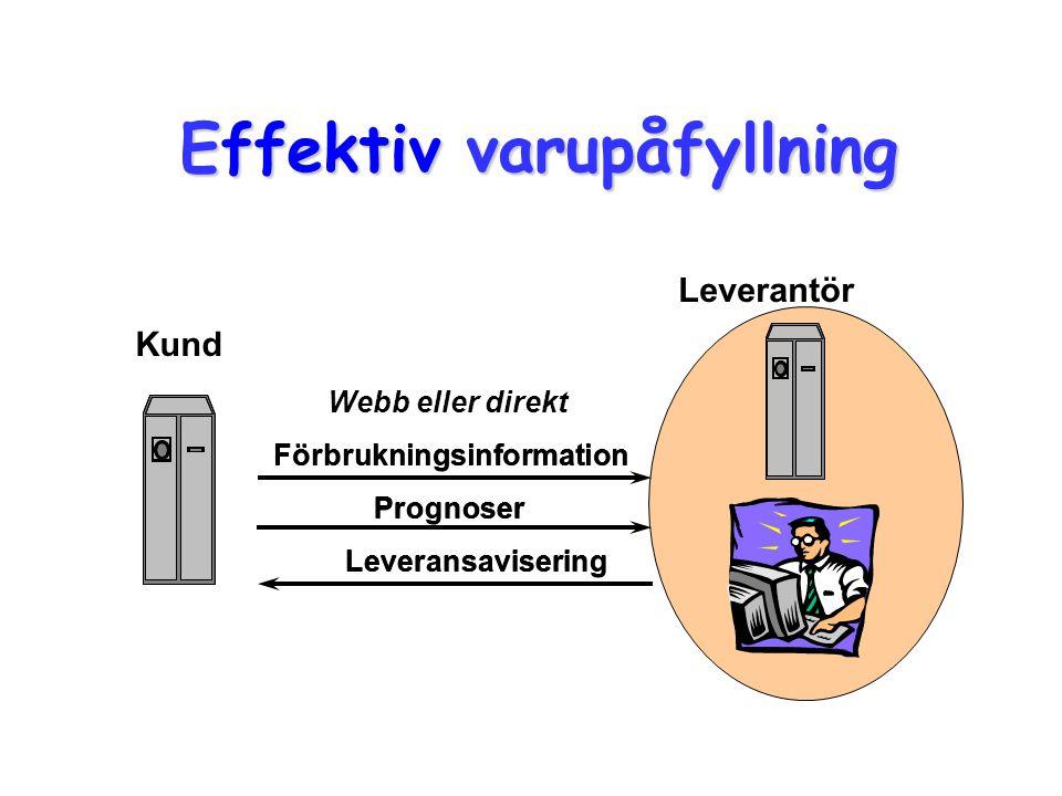 Omvänd varukorg (punsch-out, roundtrip) Köpare Leverantör Inköp Inköps- system Produktdatabas OLF-system 1.