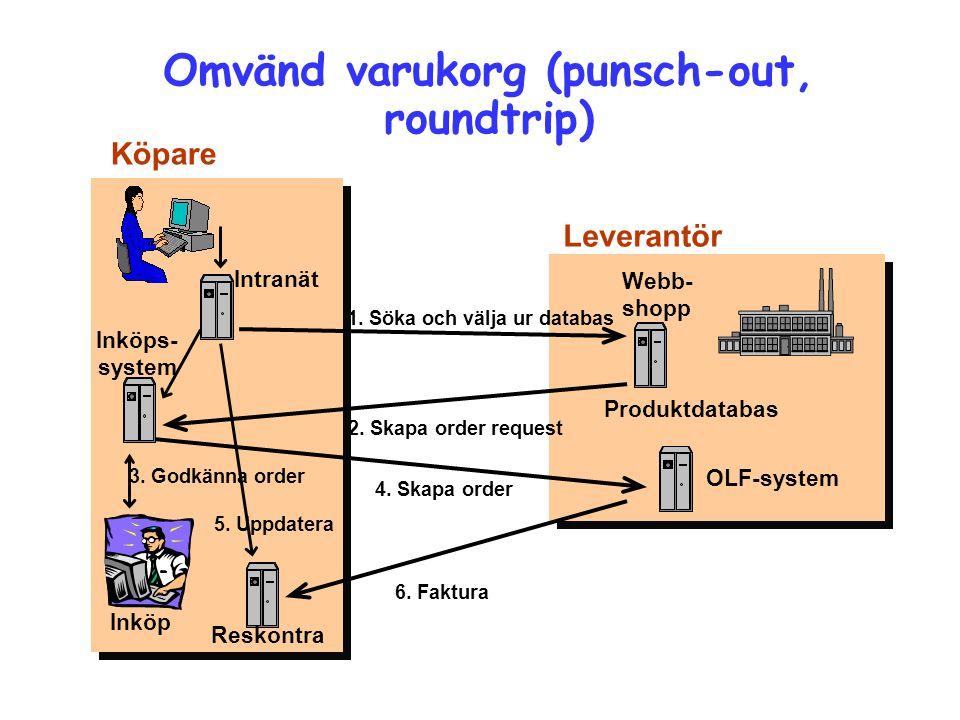Flöde vid 3PL Köpare/Varu- mottagare Tillverkare Säljare/Varuägare 3PL Transport - Boka - Spåra - Inleveransbekr.