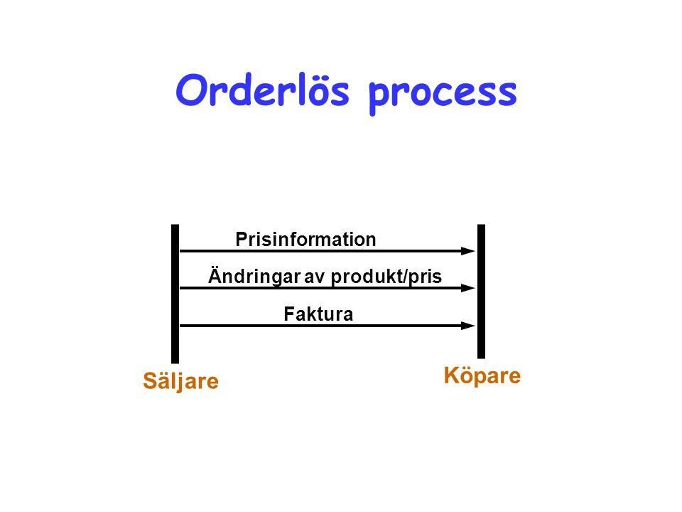 Orderlös process Prisinformation Ändringar av produkt/pris Faktura Köpare Säljare