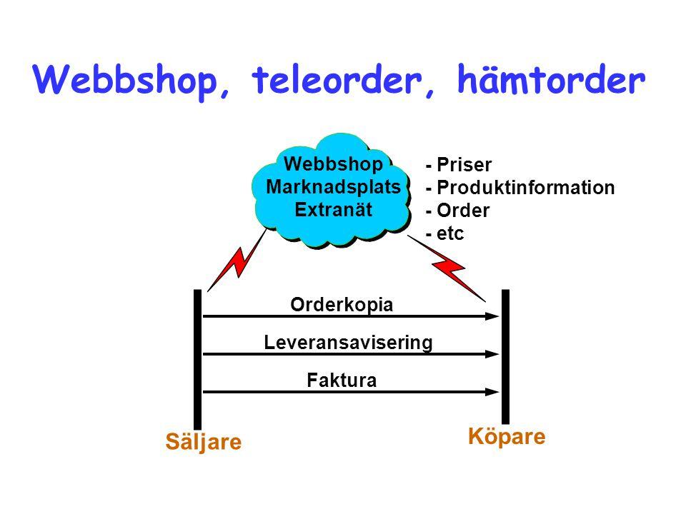 Webbshop, teleorder, hämtorder Orderkopia Leveransavisering Faktura Köpare Säljare Webbshop Marknadsplats Extranät - Priser - Produktinformation - Order - etc