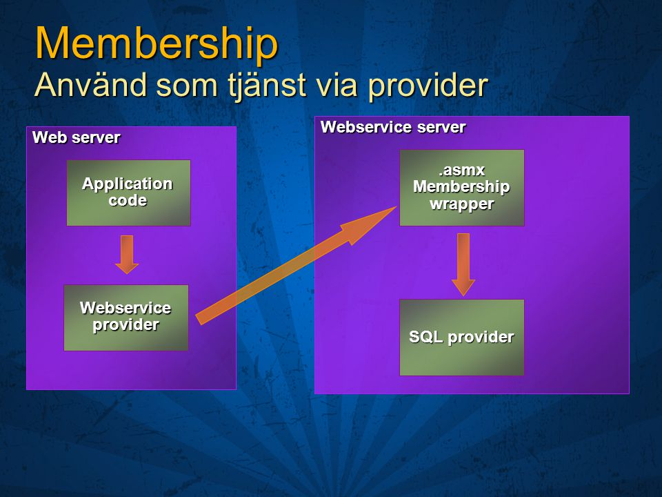 Membership Använd som tjänst via provider Web server Webservice provider Webservice server.asmx Membership wrapper SQL provider Application code