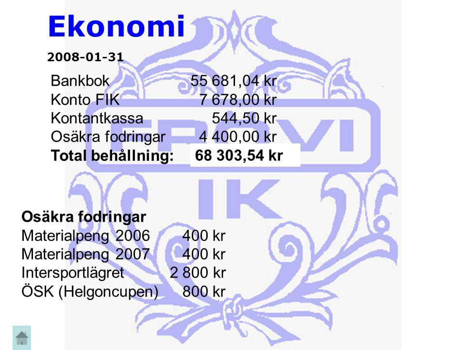Ekonomi 2008-01-31 Bankbok55 681,04 kr Konto FIK 7 678,00 kr Kontantkassa 544,50 kr Osäkra fodringar 4 400,00 kr Total behållning: 63 903,54 kr 68 303,54 kr Osäkra fodringar Materialpeng 2006 400 kr Materialpeng 2007 400 kr Intersportlägret 2 800 kr ÖSK (Helgoncupen) 800 kr