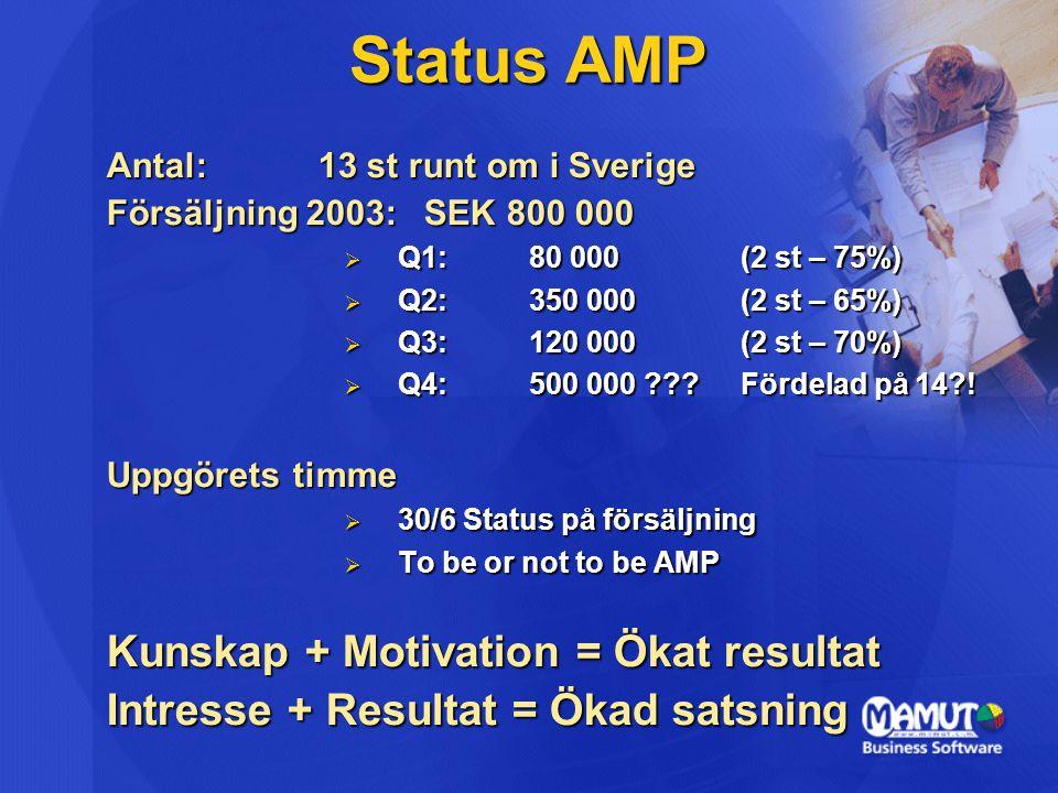 Antal: 13 st runt om i Sverige Försäljning 2003:SEK 800 000  Q1:80 000(2 st – 75%)  Q2:350 000(2 st – 65%)  Q3:120 000(2 st – 70%)  Q4:500 000 Fördelad på 14 .