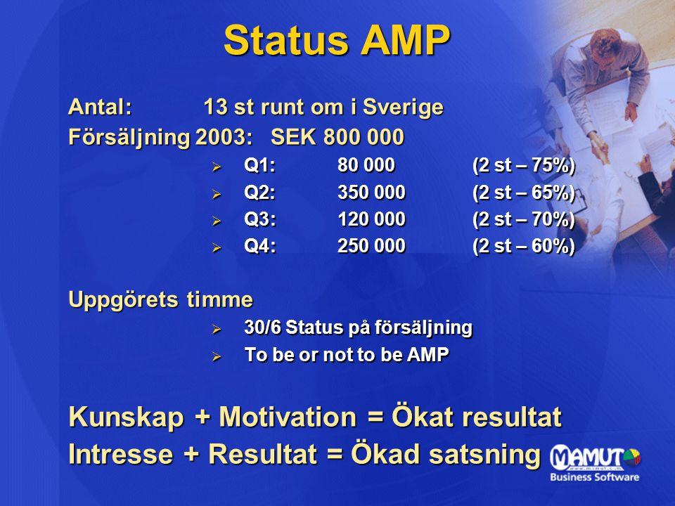 Antal: 13 st runt om i Sverige Försäljning 2003:SEK 800 000  Q1:80 000(2 st – 75%)  Q2:350 000(2 st – 65%)  Q3:120 000(2 st – 70%)  Q4:250 000 (2 st – 60%) Uppgörets timme  30/6 Status på försäljning  To be or not to be AMP Kunskap + Motivation = Ökat resultat Intresse + Resultat = Ökad satsning