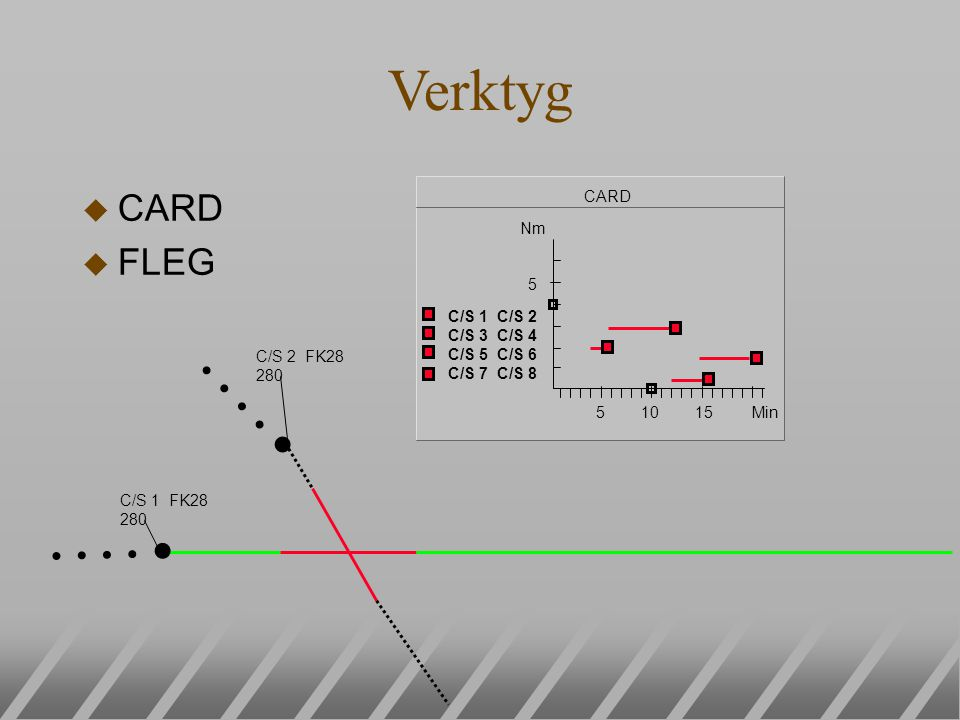 u CARD u FLEG Verktyg CARD C/S 1 C/S 2 C/S 3 C/S 4 C/S 5 C/S 6 C/S 7 C/S 8 5 Nm Min 5 10 15 C/S 1 FK28 280 C/S 2 FK28 280