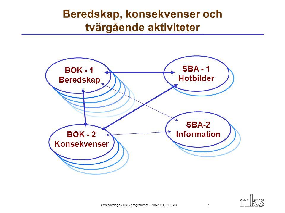 Utvärdering av NKS-programmet 1998-2001, GL+RM 33 Slutsatser om BOK och SBA BOK-1 och BOK-2 koncentrerades sig till relevanta ämnen och producerade nyttiga resultat och nya kunskap BOK-1 utvecklades koherens i nordiskt samarbete om beredskap BOK-2 var litet heterogen och sammandrag av resultatens betydelse på nordiskt nivå är inte så lätt SBA-1 utvecklade utmärkta informationskällorna som bör slutföras SBA-2 lyckades inte med sina målsättningar