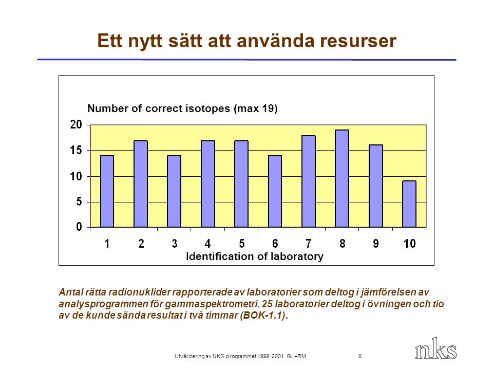 Utvärdering av NKS-programmet 1998-2001, GL+RM 6 Ett nytt sätt att använda resurser Antal rätta radionuklider rapporterade av laboratorier som deltog
