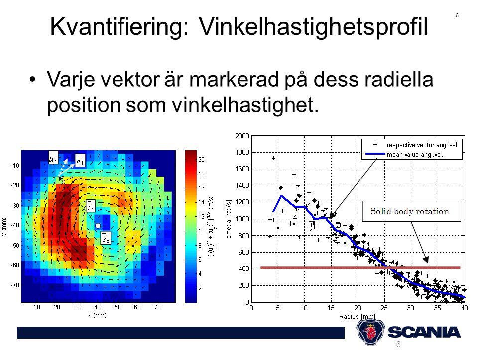 7 CIV Resultat: vinkelhastighetsprofil vid EOI för olika insprutningstryck