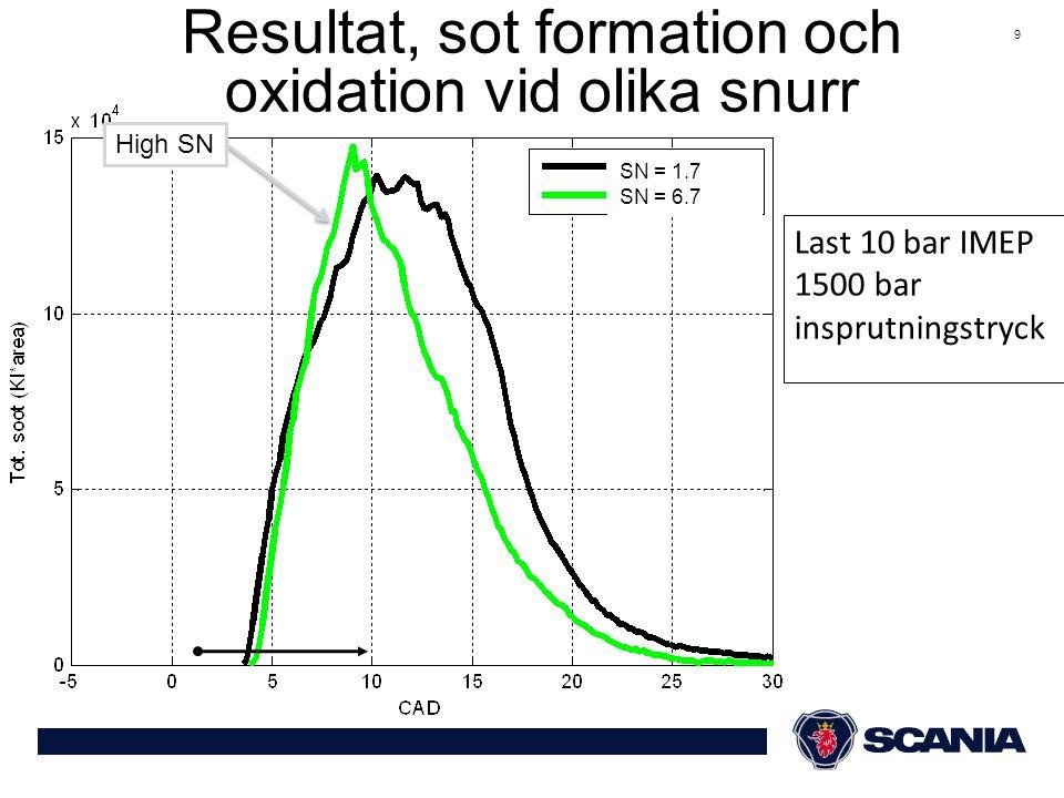 9 SN = 1.7 SN = 6.7 Resultat, sot formation och oxidation vid olika snurr Last 10 bar IMEP 1500 bar insprutningstryck High SN