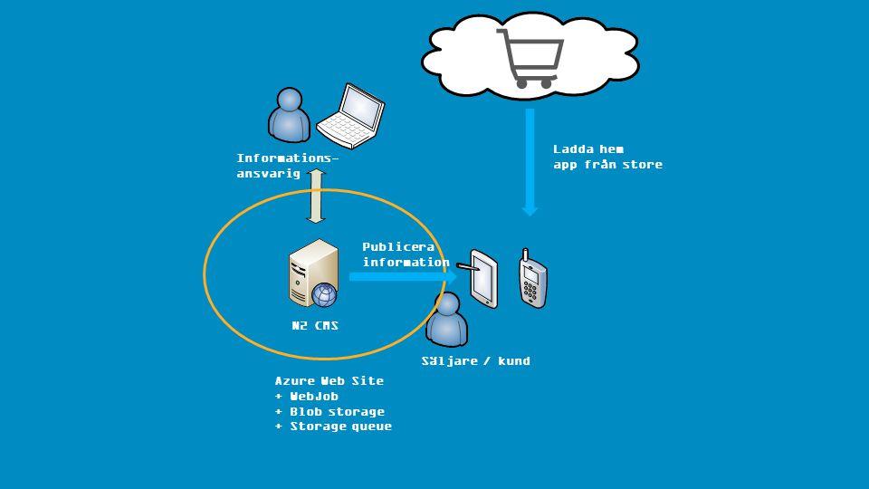 Azure Web Site + WebJob + Blob storage + Storage queue Informations- ansvarig Publicera information Ladda hem app från store Säljare / kund N2 CMS