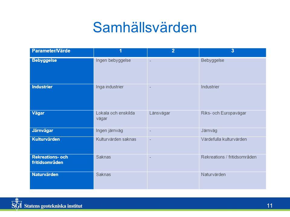 11 Samhällsvärden Parameter/Värde123 BebyggelseIngen bebyggelse - Bebyggelse IndustrierInga industrier-Industrier VägarLokala och enskilda vägar Länsv