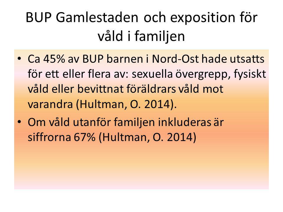 BUP Gamlestaden och exposition för våld i familjen Ca 45% av BUP barnen i Nord-Ost hade utsatts för ett eller flera av: sexuella övergrepp, fysiskt våld eller bevittnat föräldrars våld mot varandra (Hultman, O.