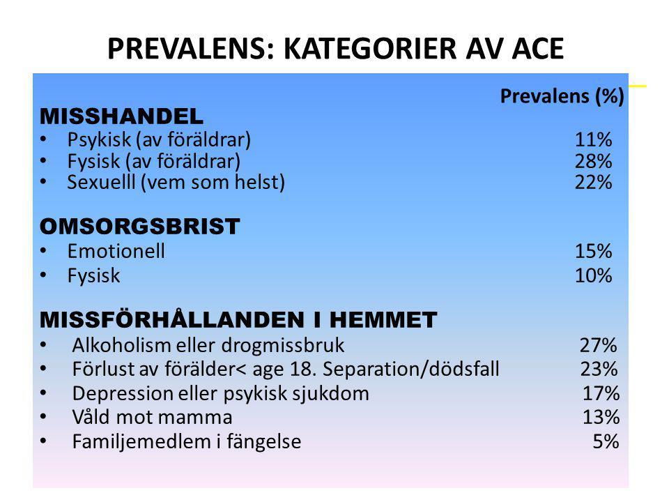 PREVALENS: KATEGORIER AV ACE MISSHANDEL Psykisk (av föräldrar)11% Fysisk (av föräldrar)28% Sexuelll (vem som helst)22% OMSORGSBRIST Emotionell15% Fysi