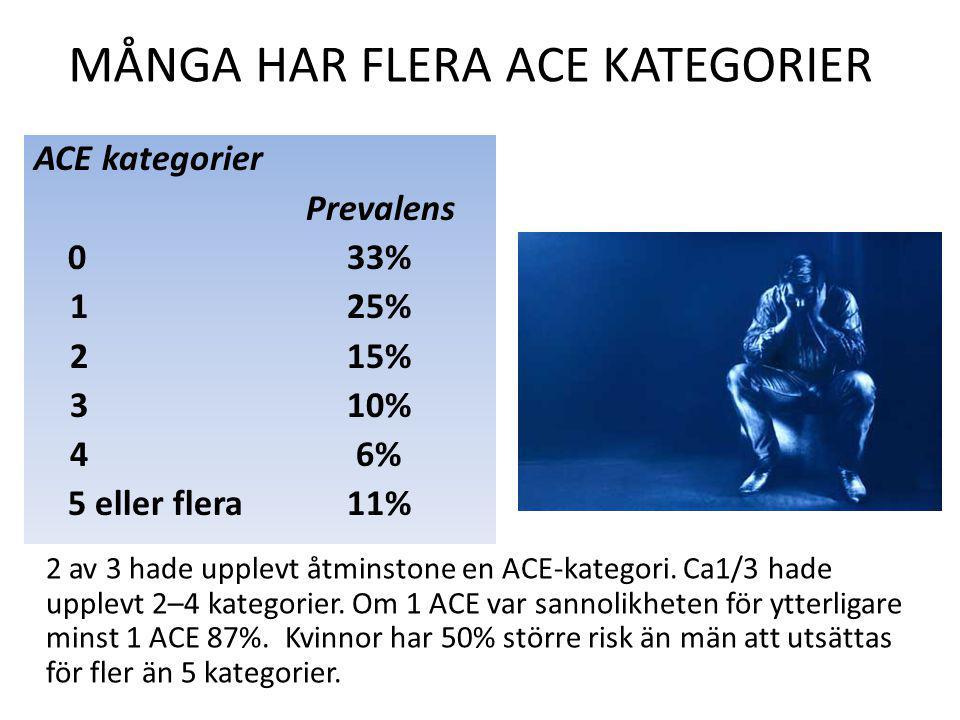 MÅNGA HAR FLERA ACE KATEGORIER ACE kategorier Prevalens 0 33% 1 25% 2 15% 3 10% 4 6% 5 eller flera 11% 2 av 3 hade upplevt åtminstone en ACE-kategori.